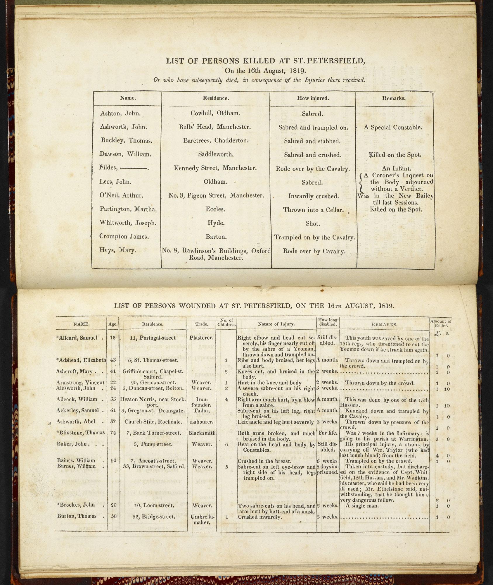 List of peterloo dead